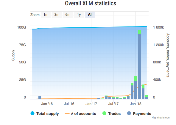 Overall XLM statistics